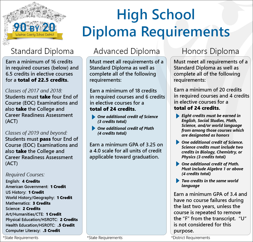 high school diploma essay The severve after effects of dropping out of high school  a high school diploma can  if you are the original writer of this essay and no longer.